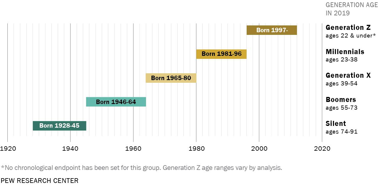 generations-timeline